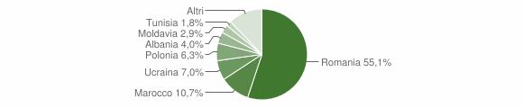 Grafico cittadinanza stranieri - Casali del Manco 2018