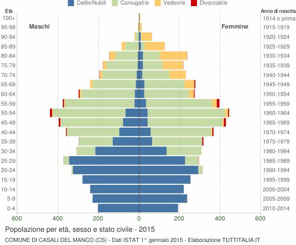 Grafico Popolazione per età, sesso e stato civile Comune di Casali del Manco (CS)