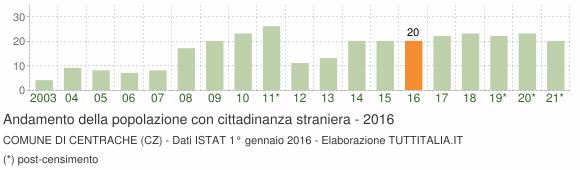Grafico andamento popolazione stranieri Comune di Centrache (CZ)