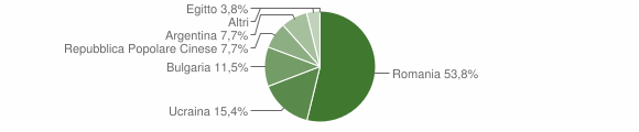 Grafico cittadinanza stranieri - Centrache 2011
