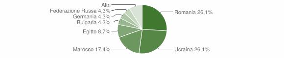 Grafico cittadinanza stranieri - Centrache 2018