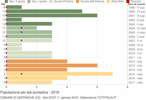 Grafico Popolazione in età scolastica - Centrache 2018