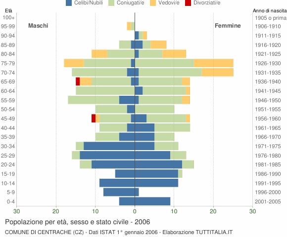 Grafico Popolazione per età, sesso e stato civile Comune di Centrache (CZ)