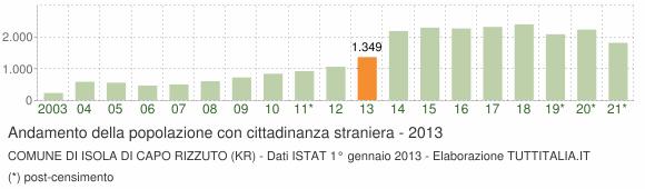 Grafico andamento popolazione stranieri Comune di Isola di Capo Rizzuto (KR)