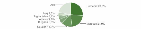 Grafico cittadinanza stranieri - Isola di Capo Rizzuto 2012