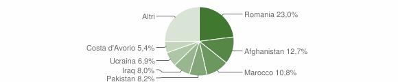 Grafico cittadinanza stranieri - Isola di Capo Rizzuto 2014