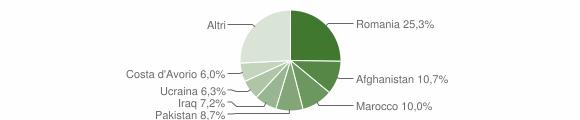 Grafico cittadinanza stranieri - Isola di Capo Rizzuto 2016