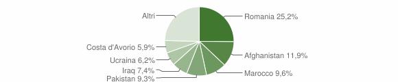 Grafico cittadinanza stranieri - Isola di Capo Rizzuto 2018