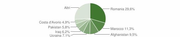 Grafico cittadinanza stranieri - Isola di Capo Rizzuto 2019
