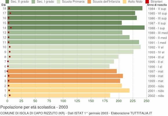 Grafico Popolazione in età scolastica - Isola di Capo Rizzuto 2003