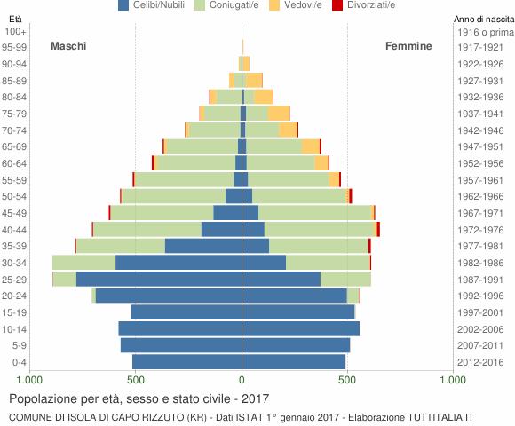 Grafico Popolazione per età, sesso e stato civile Comune di Isola di Capo Rizzuto (KR)