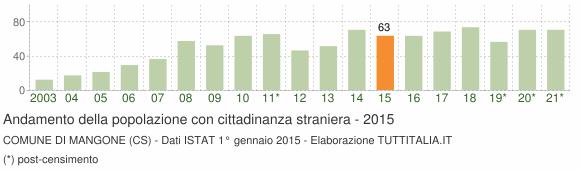Grafico andamento popolazione stranieri Comune di Mangone (CS)