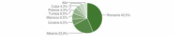 Grafico cittadinanza stranieri - Mangone 2012