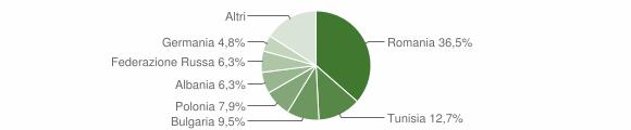 Grafico cittadinanza stranieri - Mangone 2015