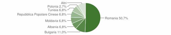 Grafico cittadinanza stranieri - Mangone 2018