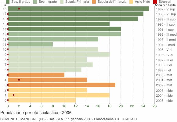 Grafico Popolazione in età scolastica - Mangone 2006