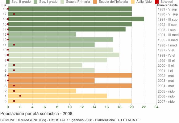 Grafico Popolazione in età scolastica - Mangone 2008