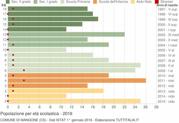 Grafico Popolazione in età scolastica - Mangone 2016