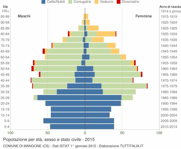 Grafico Popolazione per età, sesso e stato civile Comune di Mangone (CS)