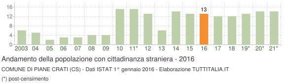 Grafico andamento popolazione stranieri Comune di Piane Crati (CS)