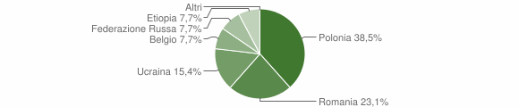 Grafico cittadinanza stranieri - Piane Crati 2016