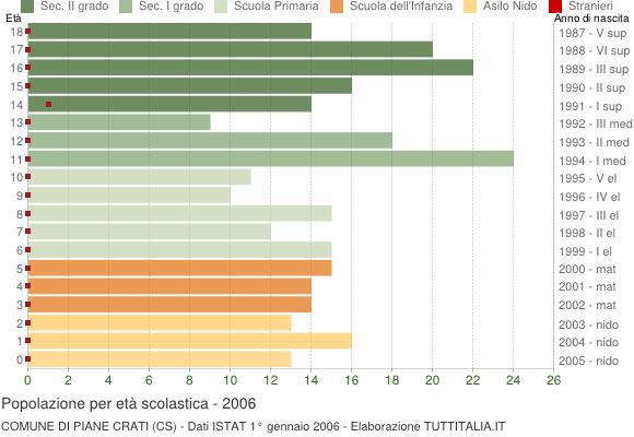 Grafico Popolazione in età scolastica - Piane Crati 2006