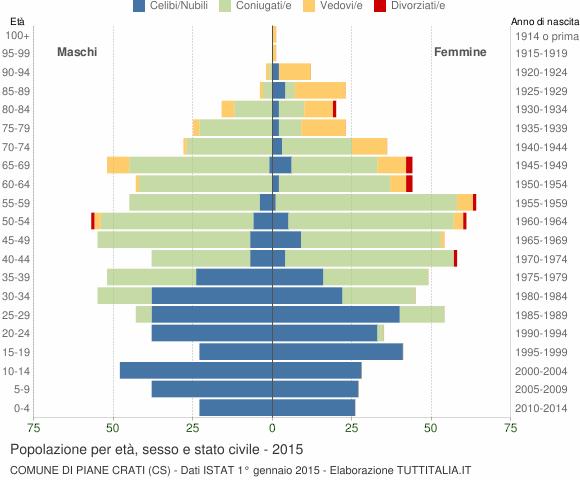 Grafico Popolazione per età, sesso e stato civile Comune di Piane Crati (CS)