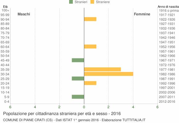 Grafico cittadini stranieri - Piane Crati 2016