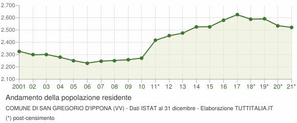 Andamento popolazione Comune di San Gregorio d'Ippona (VV)