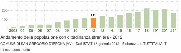 Grafico andamento popolazione stranieri Comune di San Gregorio d'Ippona (VV)