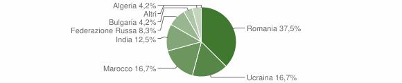 Grafico cittadinanza stranieri - San Gregorio d'Ippona 2004