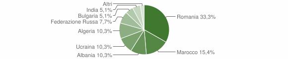 Grafico cittadinanza stranieri - San Gregorio d'Ippona 2006