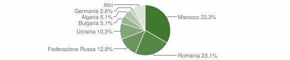 Grafico cittadinanza stranieri - San Gregorio d'Ippona 2007
