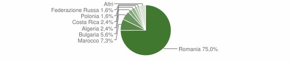 Grafico cittadinanza stranieri - San Gregorio d'Ippona 2014