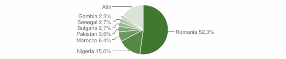 Grafico cittadinanza stranieri - San Gregorio d'Ippona 2018