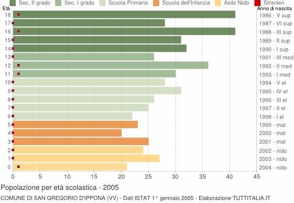 Grafico Popolazione in età scolastica - San Gregorio d'Ippona 2005