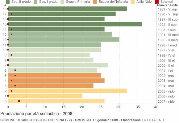 Grafico Popolazione in età scolastica - San Gregorio d'Ippona 2008