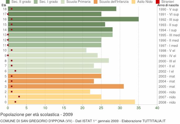 Grafico Popolazione in età scolastica - San Gregorio d'Ippona 2009