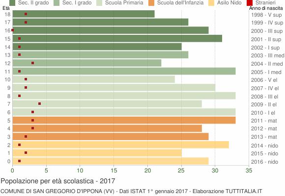 Grafico Popolazione in età scolastica - San Gregorio d'Ippona 2017