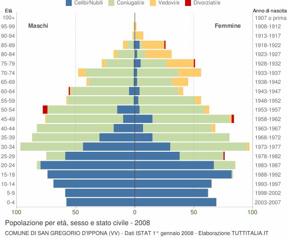 Grafico Popolazione per età, sesso e stato civile Comune di San Gregorio d'Ippona (VV)