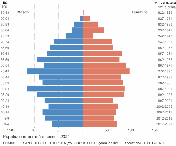 Grafico Popolazione per età e sesso Comune di San Gregorio d'Ippona (VV)
