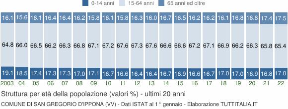 Grafico struttura della popolazione Comune di San Gregorio d'Ippona (VV)