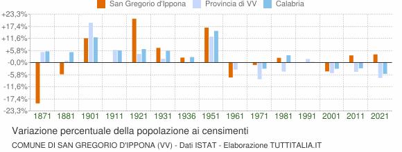 Grafico variazione percentuale della popolazione Comune di San Gregorio d'Ippona (VV)