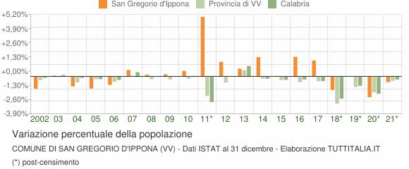 Variazione percentuale della popolazione Comune di San Gregorio d'Ippona (VV)