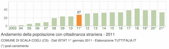 Grafico andamento popolazione stranieri Comune di Scala Coeli (CS)