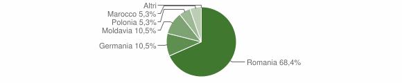 Grafico cittadinanza stranieri - Scala Coeli 2008