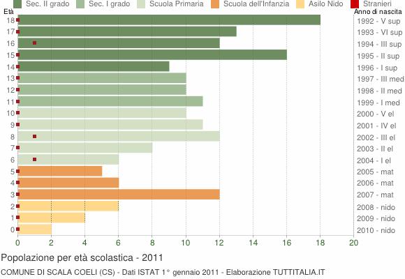 Grafico Popolazione in età scolastica - Scala Coeli 2011