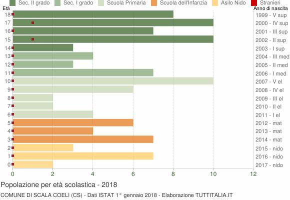 Grafico Popolazione in età scolastica - Scala Coeli 2018