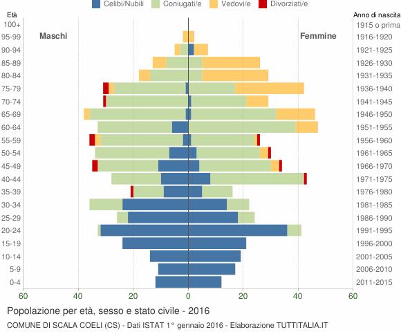 Grafico Popolazione per età, sesso e stato civile Comune di Scala Coeli (CS)