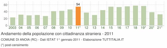 Grafico andamento popolazione stranieri Comune di Anoia (RC)